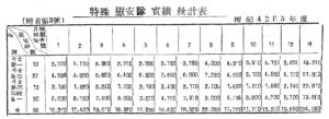특수 위안대 실적 통계표|육군본부, 『6.25사변 후방전사:인사편』, 1956, 150p