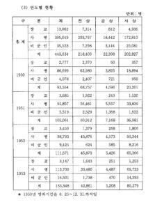 한국전쟁 기간 동안 연도별 군인 부상자 통계|국방군사연구소, 『한국전쟁 피해통계집』, 1996, 39p