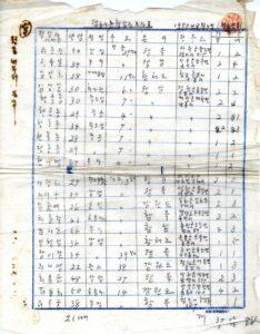 반동분자 및 월람자 명단(2)|정동파출소, 1950, NARA 소장, 국립중앙도서관