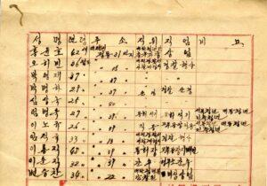 반동분자 및 월람자 명단(4)|정동파출소, 1950, NARA 소장, 국립중앙도서관